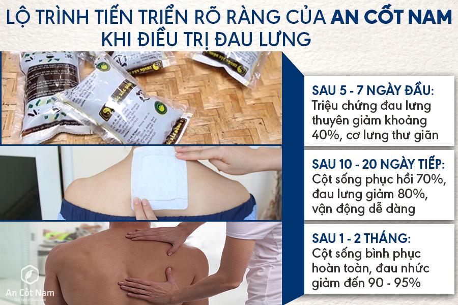 Lộ trình điều trị đau lưng của An Cốt Nam